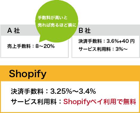 point1低コストのスマホ用の図。shopifyの決済手数料3.25%~3.4%、サービス利用料Shopifyペイ利用で無料。他社の場合、手数料が高いと売れば売るほど損になることも